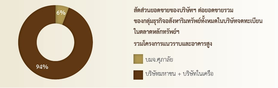 ศูนย์ข้อมูลวิจัยและประเมินค่าอสังหาริมทรัพย์ไทย