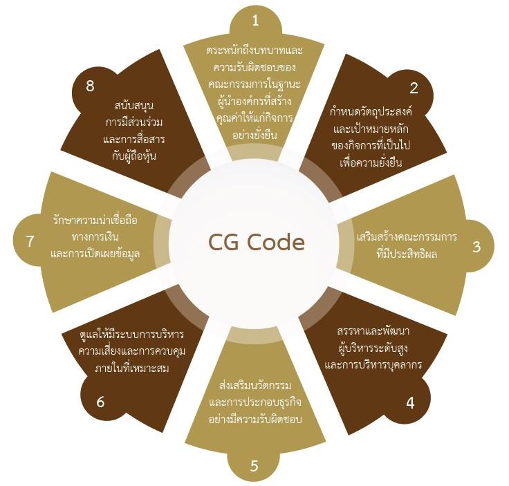 CG Code 8