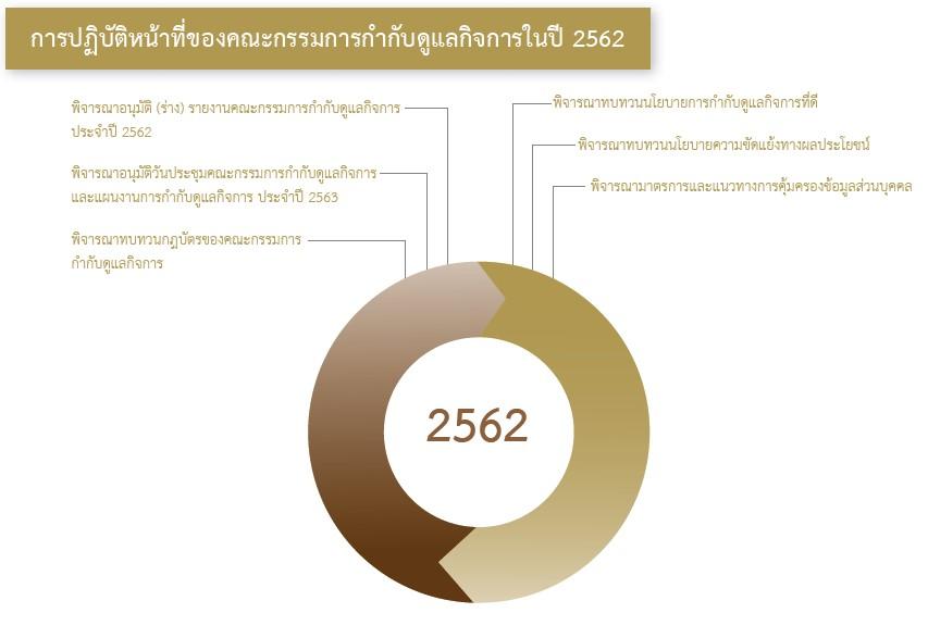 การปฏิบัติหน้าที่ของคณะกรรมการกำกับดูแลกิจการ ในปี 2562