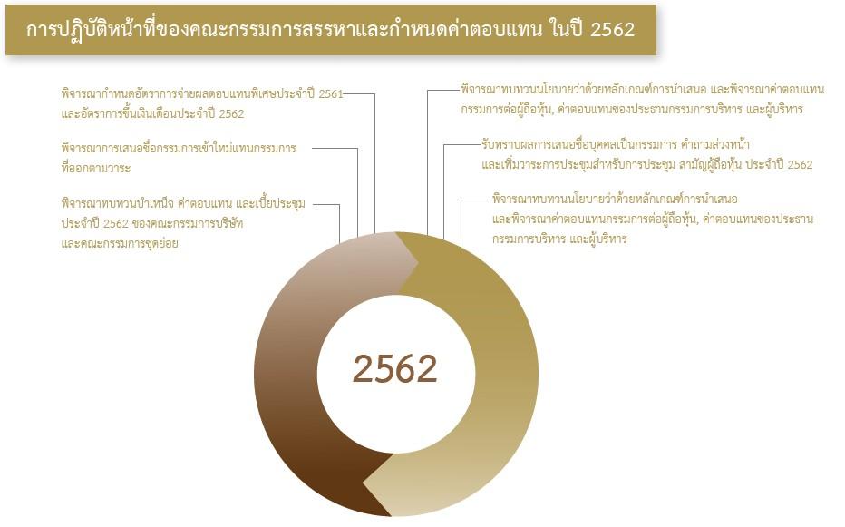 การปฏิบัติหน้าที่ของคณะกรรมการสรรหาและกำหนดค่าตอบแทน ในปี 2562
